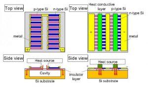 termoelektrik jeneratör 300x176 - Termoelektrik Jeneratörler İle Giyilebilir Teknolojinin Şarj Problemine Çözüm Arayışı